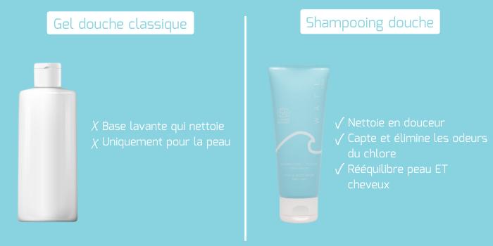Fontion shampooing douche après-piscine WAFE Care