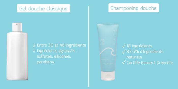 Composition shampooing douche après-piscine WAFE Care