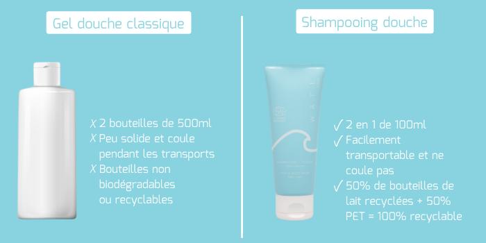 Tube et fromat du shampooing douche après-piscine WAFE Care