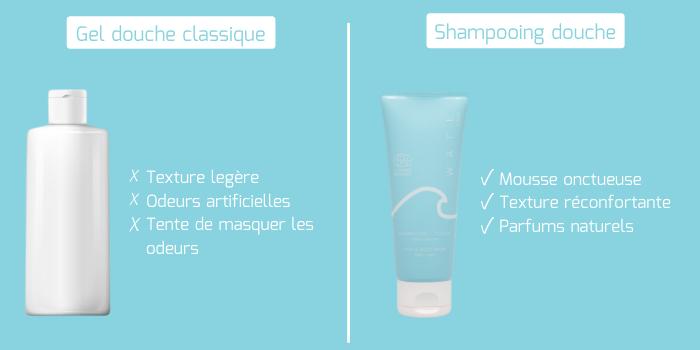 Sensorialité shampooing douche après-piscine WAFE Care